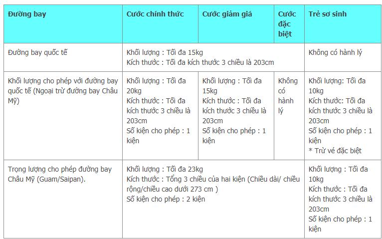 """<span style=""""font-family: arial, helvetica, sans-serif; font-size: 16px;""""><em>Quy định hành lý ký gửi của Jeju Air</em></span>"""